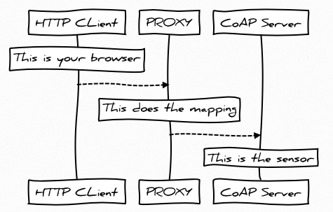 HTTP-to_CoAP Mapping Scenario